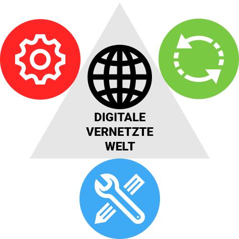 Digitale Vernetzte Welt